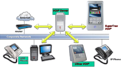 Voip_Overview_S1